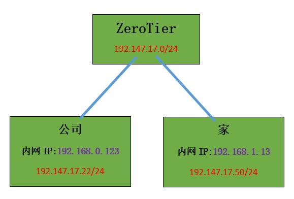 无公网IP通过ZeroTier方便实现内网穿透  ZeroTier 第1张