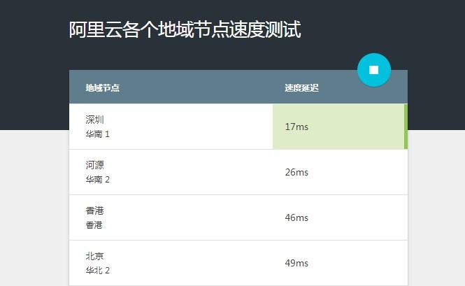 阿里云服务器各个地域节点测速工具  阿里云 域名 网站 第1张