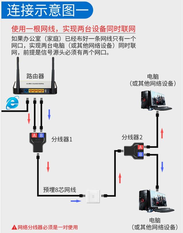 利用网线分线器实现一条网线两台设备同时上网  网络 第5张