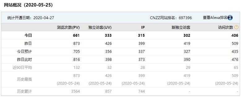 网站统计中的PV、UV、IP之间的区别  SEO pv uv 第1张