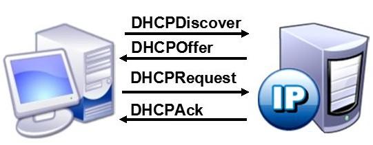 路由器桥接时,切记要关闭DHCP服务器  路由器 第1张