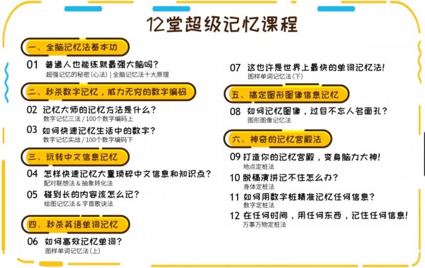 申一帆《人人都可以学会的超级记忆法》12堂超级记忆课  记忆法 申一帆 第3张