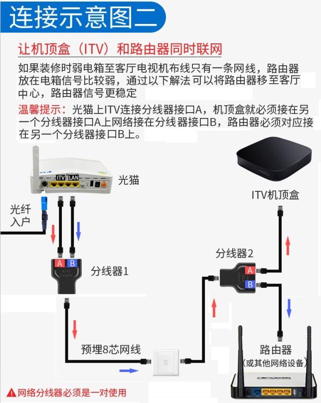 利用网线分线器实现一条网线两台设备同时上网  网络 第6张