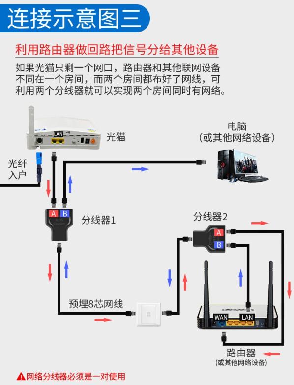 利用网线分线器实现一条网线两台设备同时上网  网络 第7张