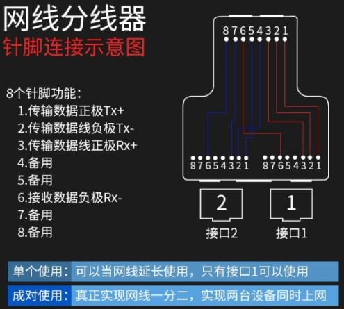 利用网线分线器实现一条网线两台设备同时上网  网络 第3张