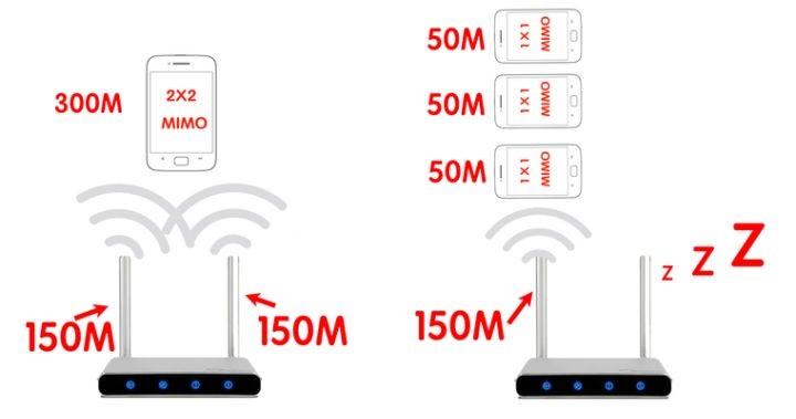 如何挑选合适的家用无线路由器?  路由器 第10张