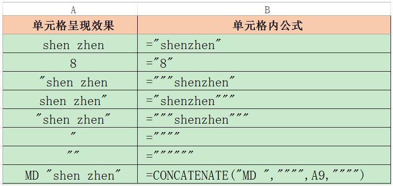 Excel公式中输入和显示单引号(