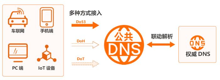 阿里云公共DNS - 防劫持+保稳定+加速访问  阿里云 网络 第1张