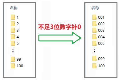 以数字命名的文件夹,不足3位数的名称前补0  批量 文件夹 第1张