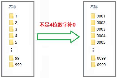 以数字命名的文件夹,不足4位数的名称前补0  批量 文件夹 第1张